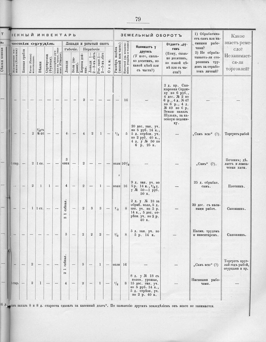 worksheet Table 3 Invertebrate Worksheet surveys of colonies kankrin httpwww shtetlinks jewishgen orgcolonies ukrainekankrinkankrin084 jpg